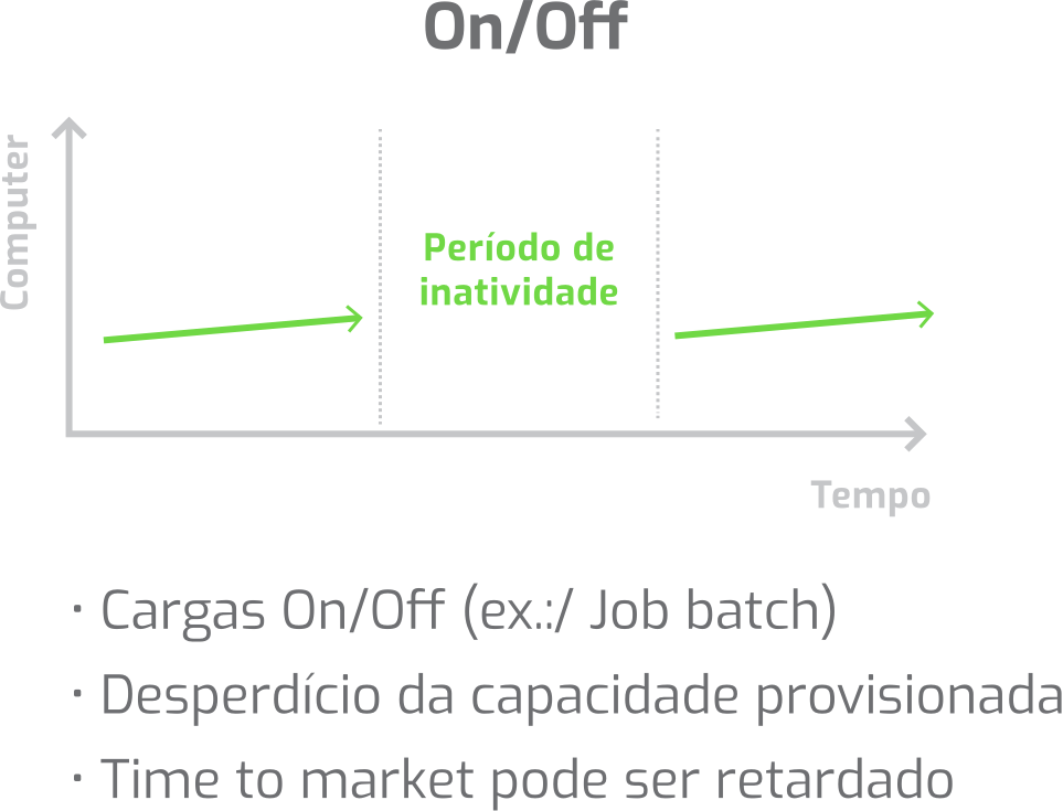 Gráfico On/Off