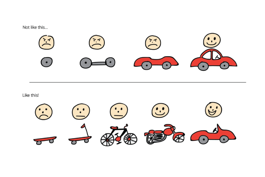 Fonte: What is Minimum Viable Product? (http://bit.ly/2MBmcRj)